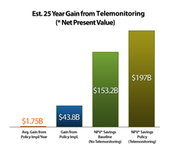 Estimated 25 Year Gain from Telemarketing