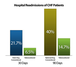 Hospital Readmissions of CHF Patients