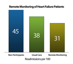 Remote Monitoring of Heart Failure Patients